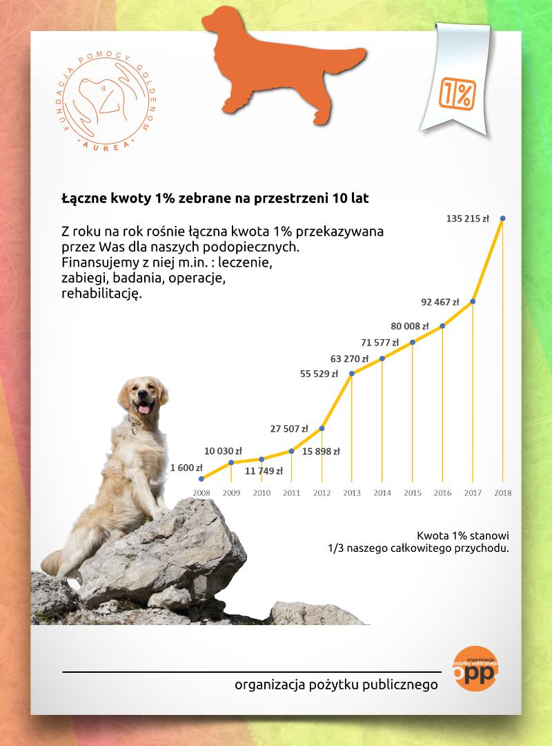 info grafika wpłaty 1proc(1)